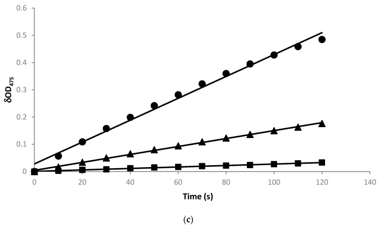 Construction and expression of B. <t>megaterium</t> tyrosinase in E. coli . ( a ) Map of the expression vector pETDuet-BmTYR. ( b ) Sodium dodecyl sulfate polyacrylamide gel electrophoresis (SDS-PAGE) of recombinant E. coli harboring pETDuet-BmTYR. Crude proteins from whole cell lysis with 0 h induction (lane 1), 4 h induction (lane 2), and 24 h induction (lane 3) were separated using SDS-PAGE. Arrows indicate the expressed tyrosinase. M represents the molecular weight markers. ( c ) Tyrosinase activity assay using l -DOPA as substrate. Either 20 μg (─■─), 100 μg (─▲─), or 400 μg (─●─) of the lyophilized recombinant cells was mixed with 2.5 mM of l -DOPA in 1 mL phosphate-buffered saline (PBS, pH 6.8) and the resulting dopachrome was monitored at 475 nm with a spectrophotometer. One unit of tyrosinase activity is the amount of cells that produces one μmole of dopachrome (absorption efficiency ε = 3600 cm −1 M −1 ) per minute from the reaction.