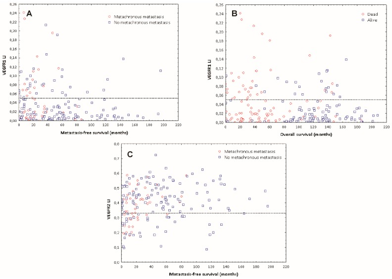 Distribution of VEGFR-1 and VEGFR-2 expression in ECs relative to survival: ( A ) LI values ≤ 5% for VEGFR-1 expression in CRC ECs identify the majority of patients with a low metastasis risk. Red/blue dots identify metastatic/metastasis-free patients, respectively. ( B ) LI values ≤ 5% for VEGFR-1 expression in CRC ECs identify the majority of patients with improved overall survival. Red/blue dots identify dead/alive patients respectively. ( C ) LI values ≥ 33% for VEGFR-2 expression in CRC ECs identify the majority of patients with a low metastasis risk. Red/blue dots identify metastatic/metastasis-free patients respectively.