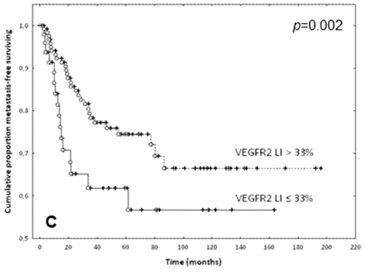 Prognostic value of VEGFR-1 and VEGFR-2 expression in EC of CRC: ( A ) Metastasis-free survival curves of patients dichotomized based on VEGFR-1 LI ≤ (solid line) or > (dotted line) 5% ( p = 0.063). ( B ) Overall survival curves of patients dichotomized based on VEGFR-1 LI ≤ (solid line) or > (dotted line) 5% ( p = 0.013). ( C ) Metastasis-free survival curves of patients dichotomized based on VEGFR-2 LI ≤ (solid line) or > (dotted line) 33% ( p = 0.002). Complete and censured data are shown as dots and crosses, respectively.
