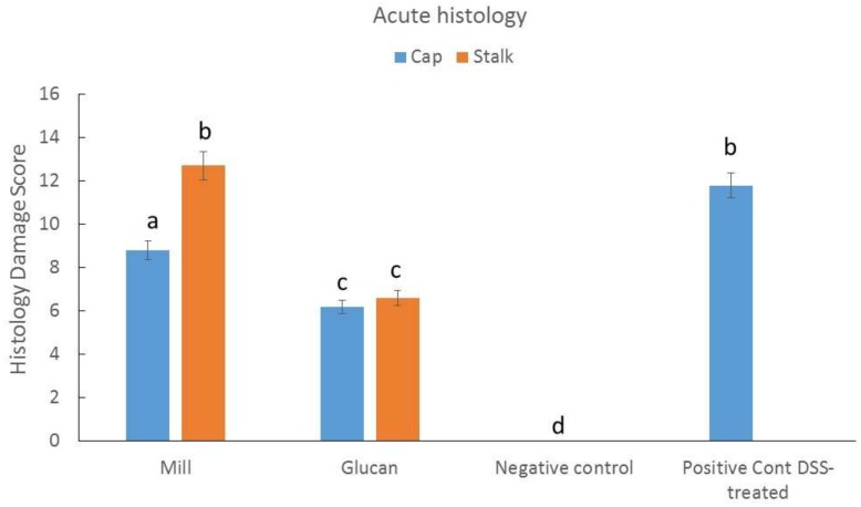 Effect of mill and isolated glucans from caps and stalks of P. eryngii mushrooms (1 mg glucan/kg mice BW) on histologic dam age score in dextran sulfate sodium (DSS)-induced colitis. DSS was administrated for 7 days and mill and glucan extract treatment started with DSS treatment and continued until day 16 when all mice were sacrificed and tissue samples were taken for analysis. Data represent mean ± SD of six mice per group. Different letters indicate significantly different values at p