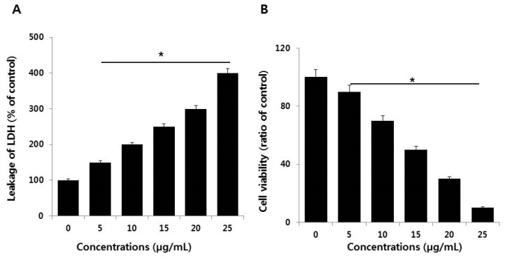 Measurement of <t>LDH</t> leakage and cell death protease activity in <t>NIH3T3</t> cells. ( A ) LDH activity was measured at 490 nm using the LDH cytotoxicity kit. ( B ) The level of dead-cell protease was determined by the CytoTox-Glo cytotoxicity assay. The results are expressed as the mean ± standard deviation of three independent experiments. There was a significant difference in the ratio of AgNP-treated cells compared to untreated cells according to a Student's t -test (* p
