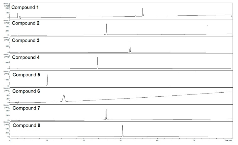 HPLC-chromatograms of isolated compounds recorded at λ = 240 nm. HPLC conditions: Zorbax SB-C 18 (150 × 2.1 mm, 1.9 μm), mobile phase: A. 0.1% HCOOH/H 2 O; linear gradient 0–60 min, 5% to 60% B. 0.1% HCOOH/MeCN.