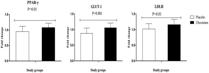 Fold change (means ± SDs) in gene expression levels of PPAR-γ, GLUT-1, and LDLR in women diagnosed with polycystic ovary syndrome who were candidate for in vitro fertilization, receiving chromium supplements and placebo. P -value was obtained from independent t -test. N = 20 in each group. IL-1, interleukin-1; IL-8, interleukin-8; LDLR, oxidized low-density lipoprotein receptor; PPAR-γ, peroxisome proliferator-activated receptor gamma; TNF-α, tumor necrosis factor alpha; TGF-β, transforming growth factor beta; VEGF, vascular endothelial growth factor.
