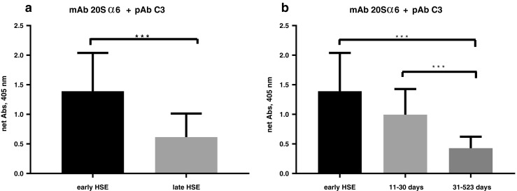 Cerebrospinal fluid (CSF) levels of compleasome in herpes simplex encephalitis (HSE) patients, separated into early, acute (12 samples from 8 patients) and late infection (42 samples from 22 patients). The complex was measured with sandwich enzyme-linked immunosorbent assay (ELISA) using monoclonal antibody (mAb) against proteasome subunit 20Sα6 as catching antibody and <t>polyclonal</t> antibody <t>(pAb)</t> against complement factor 3 (C3) as detecting antibody. a Samples of CSF collected early in the infection at the acute phase had significantly higher levels of compleasome compared with samples collected more than 10 days after onset of symptoms. b Data from late infection were further separated into 11–30 days and 31–523 days after onset of symptoms. The level of compleasome had significantly decreased in the CSF samples collected after the first 30 days. Data are expressed as mean ± standard deviation (SD). Significant differences ( p