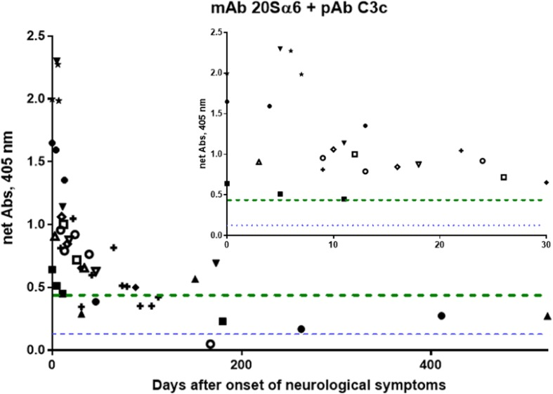 Levels of compleasome complex in cerebrospinal fluid (CSF) samples from herpes simplex encephalitis (HSE) patients over time ( n = 13). The complex was measured with sandwich enzyme-linked immunosorbent assay (ELISA) using monoclonal antibody (mAb) against proteasome subunit 20Sα6 and polyclonal antibody (pAb) against complement factor 3 (C3) and is presented in relation to day of onset of neurological symptoms. Between two and ten samples of individual patients from different time points (collected 0–523 days after symptom onset) are presented. The inset shows a detailed graph of the CSF samples collected after 0–30 days. Median levels of compleasome complex in CSF of healthy controls (HCs) ( n = 23) are indicated with a dotted line and of patient controls (PCs) ( n = 27) with the dashed line