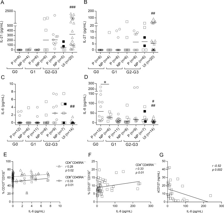 Serum cytokine levels are altered in subjects chronically infected with T . cruzi . IL-21, IL-27 and sCD127 serum levels were measured using ELISA, and IL-6 and IL-8 levels were measured using CBA. Each point represents the serum levels of IL-21 (A), IL-27 (B), IL-6 (C), and IL-8 (D). Values under the limit of detection are graphed as zero. Horizontal lines indicate median values. Black symbols indicate subjects treated with benznidazole. Based on the ELISPOT assay, responses of T . cruzi- infected subjects were used to determine IFN-γ producers (P) and IFN-γ nonproducers (NP), as described in Materials and Methods. Comparisons between P and NP for each clinical group and uninfected subjects were performed using ANOVA followed by Dunn's multiple comparisons test. * p ≤ 0.05. (A) ### p ≤ 0.001 compared with P G0, NP G0 and P G1; (B) ## p ≤ 0.01 compared with P G0; (C) ## p ≤ 0.01 compared with P G2-G3 and NP G2-G3; (D) # p ≤ 0.05 compared with NP G0, ## p ≤ 0.01 compared with P G0. Correlation analysis between IL-6 levels and the frequency of CD127 + CD132 + memory CD4 + and CD8 + T cells (E). IL-8 levels and the frequency of CD127 — CD132 + memory CD4 + T cells (F). IL-8 levels and sCD127 (G) were assessed using Spearman correlation analysis.