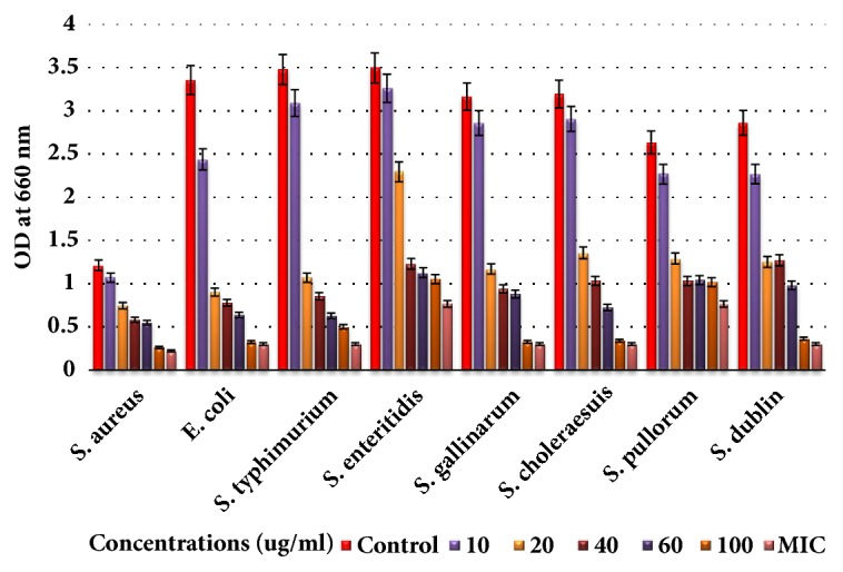 Antibacterial activities of Fr2 of green tea seed saponins against Escherichia coli, Salmonella typhimurium, Salmonella enteritidis, Salmonella gallinarum, Salmonella choleraesuis, Salmonella pullorum, Salmonella dublin, and Staphylococcus aureus . The antibacterial activities were determined by allowing the bacteria to grow in the presence of various concentrations of saponins using 96-well microtiter plate and then checking the viability of bacteria by measuring OD 660 with spectrophotometer. Data are expressed as means of experiments in triplicate ± SEM. Data are statistically significant at P