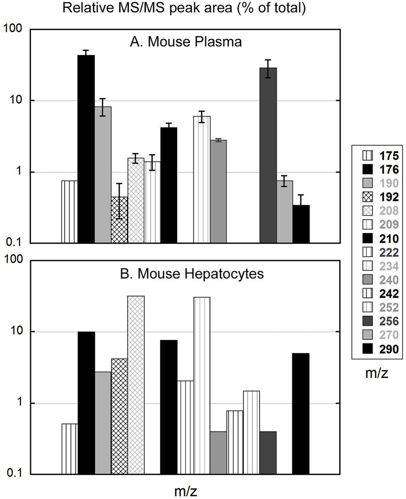 Relative ion abundance of TPT sulfonate metabolites from mouse plasma and a mouse hepatocyte digest. MS/MS peak areas are compared for metabolites observed in ( A ) mouse plasma 4 h after 100 mg/kg PO dosing and in ( B ) a mouse hepatocyte incubation after 20 min, using 400 μM TPT sulfonate and 3 × 10 6 cells/m. Solid colors represent metabolites depicted in Fig. 9 ; cross-hatching indicates metabolites differing from those in the figure by two mass units (possibly representing a gain or loss of a double bond) and vertical stripes indicate metabolites of unknown structure. Data were obtained via m/z 56 neutral loss scanning from m/z 100 to 320. The m/z 208 compound is not a metabolite per se , but a decomposition product that forms in the inlet to the <t>API</t> 4000 MS from the m/z 417 thiol dimer.