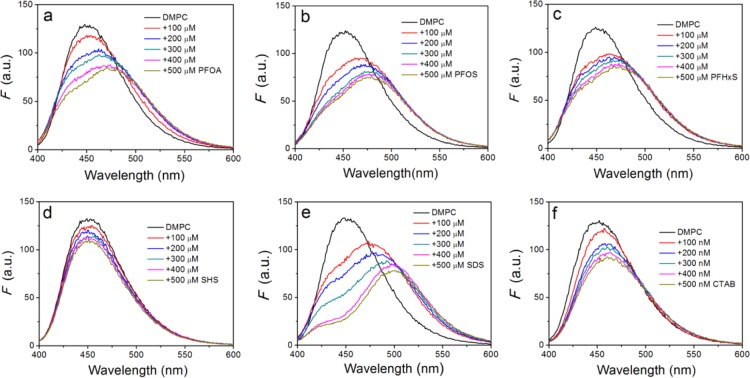 Normalized fluorescence emission spectra of Laurdan-loaded DMPC liposomes in buffer A after adding various concentrations of (a) PFOA, (b) PFOS, (c) PFHxS, (d) SHS, (e) SDS, and (f) CTAB. Laurdan-loaded DMPC liposomes (100 μg mL –1 ) in 10 mM HEPES, pH 7.6, and 100 mM NaCl.