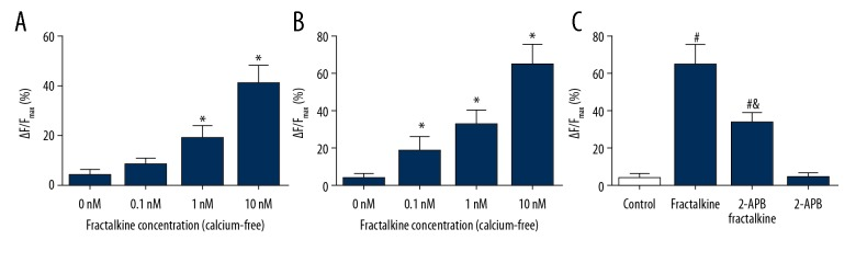 IP 3 -mediated calcium signaling participates in <t>fractalkine-induced</t> [Ca 2+ ] i release in BV-2 cells. ( A ) [Ca 2+ ] i was increased by fractalkine in the media with calcium. ( B ) [Ca 2+ ] i was increased by fractalkine in the media with calcium-free. ( C ) The elevation of [Ca 2+ ] i by fractalkine was inhibited by 2-APB. * P