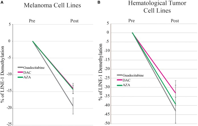 qMSP analysis of the methylation status of LINE-1 promoter in melanoma and hematological tumor cell lines treated with DHAs. Genomic DNA was extracted from 14 melanoma (A) and 10 hematological tumor (B) cell lines treated with 1 μM guadecitabine (gray), DAC (pink) or AZA (green). Real-time qMSP analyses of LINE-1 promoter were performed on bisulfite modified genomic DNA using methylated- or unmethylated-specific primer pairs. Data are reported as mean values ± SD of % of LINE-1 demethylation in DHAs-treated vs. untreated cells.