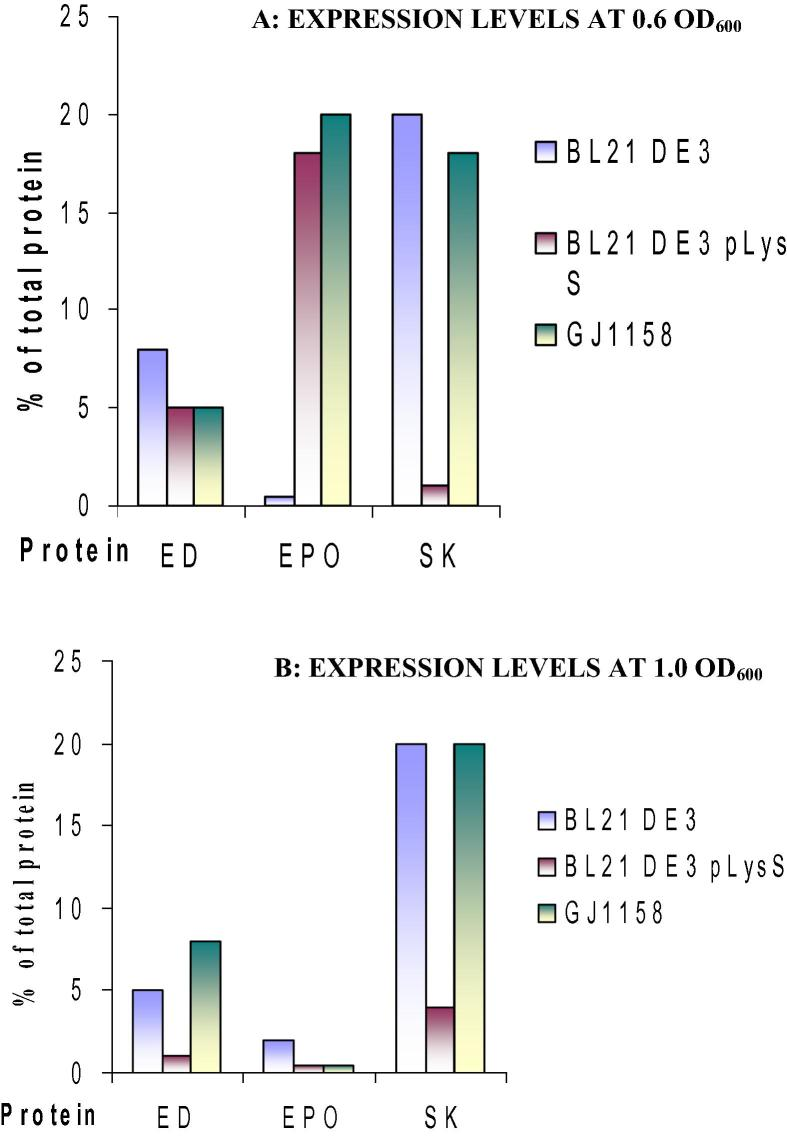 Comparison of expression levels of TNFR ED, EPO and SK in different hosts at 37 °C on induction with 1 mM IPTG for E. coli <t>BL21</t> (DE3) and BL21 (DE3) pLys S strains and 0.3 M NaCl for E. coli GJ1158 strains at (A) 0.6 OD 600 , (B) 1.0 OD. Basal level expression was given a minimal value of 0.5%.