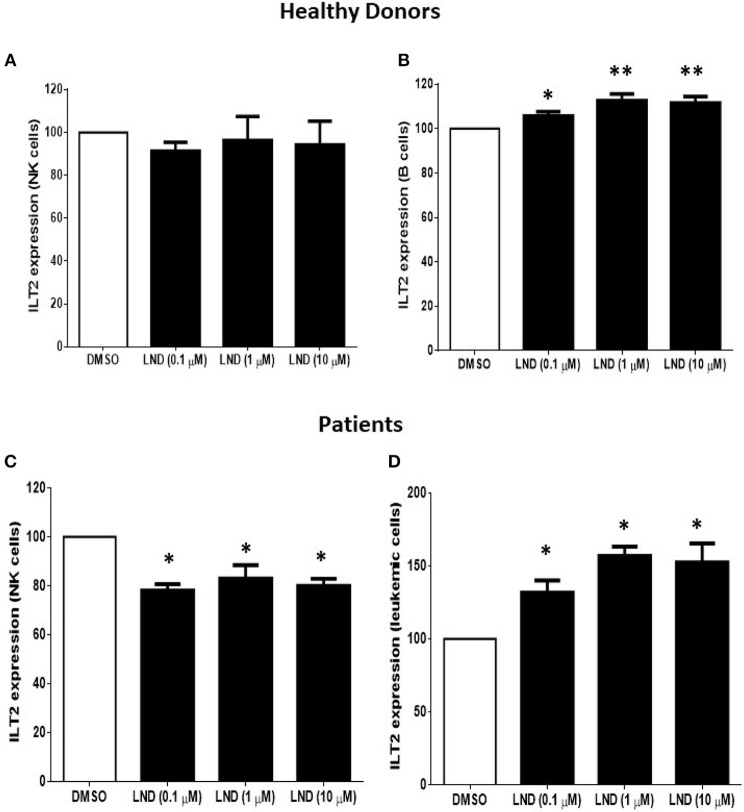 Effect of lenalidomide on ILT2 expression on NK cells and B cells from healthy donors and patients with CLL. The expression of ILT2 on NK cells and B cells from healthy donors (A,B) and patients with CLL (C,D) was evaluated by flow cytometry in PBMCs obtained from 4 CLL patients and 6 controls after the treatment with different doses of lenalidomide (LND) (0.1, 1, and 10 μM) for 7 days. The figure shows the comparison of the MFI of ILT2 expression normalized to the DMSO condition ± SEM. SEM, Standard Error of the Mean; Wilcoxon Matched-Pairs Signed Ranks test; * P