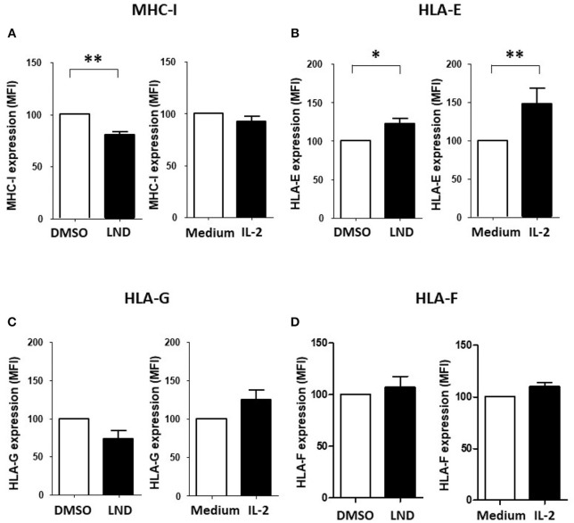 Effect of lenalidomide and IL-2 on the expression of ILT2 ligands on leukemic cells. The effect of lenalidomide (LND; 1 μM) and IL-2 (50 U/mL) on the expression of classical and non-classical MHC class I molecules on leukemic cells was analyzed by flow cytometry in PBMCs obtained from 10 CLL patients. The figure shows the comparison of the expression of MHC class I (A) , HLA-E (B) , HLA-G (C) , and HLA-F (D) on leukemic cells treated with both drugs. SEM, Standard Error of the Mean; Wilcoxon Matched-Pairs Signed Ranks test; * P