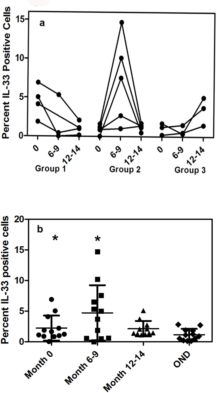 4a-b Flow <t>cytometric</t> analysis of changes in IL-33 expression in <t>PBMC</t> after relapse. (a) Profile of IL-33 in patients showing highest level of expression of IL-33 at month 0, month 6–9 and month 12–15 (b) cross sectional analysis of IL-33 levels between MS patients after relapse and in OND patients.