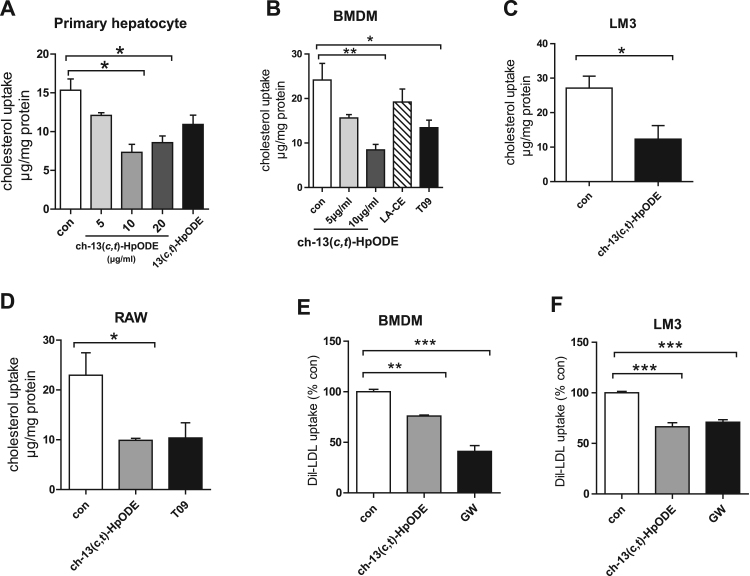 Ch-13( c,t )-HpODE decreased the uptake of cholesterol and LDL in vitro . Cholesterol uptake assay (A-D): cells were stimulated with different compounds for 24 h in the presence of 25 μg/ml LDL and 15 μg/ml chol-d7. Total chol-d7 was quantified in cells by GC-MS. A-B. The cholesterol uptake in primary hepatocytes (A) and BMDMs (B). LA-CE (10 μg/ml), T09 (positive control, 5 μM). 13( c , t )-HpODE(14 μM). C-D. The cholesterol uptake in LM3 (C) and RAW264.7 (D). Ch-13( c,t )-HpODE (10 μg/ml), T09 (10 μM). E-F. LDL uptake: BMDMs (E) and LM3 (F) were treated with control, 10 μg/ml ch-13( c,t )-HpODE, 2 μM GW (positive control) for 24 h. After washing with PBS, 20 μg/ml Dil-LDL were added and incubated for another 8 h in 37 °C before the cells were washed and fixed for Dil-LDL uptake assay. Con: control. Data are expressed as the mean±SEM. and representative of ≥ 3 independent experiments. Statistical analyses, one-way ANOVA with Dunnett's test (B,D-F) and unpaired t -test (A,C). * p