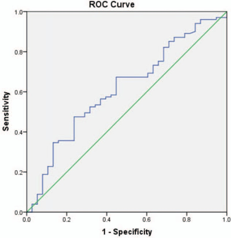 ROC curve of serum SIRT1 activities for diagnosing ischemic stroke patients. ROC = receiver-operating characteristic, SIRT1 = Sirtuin1.