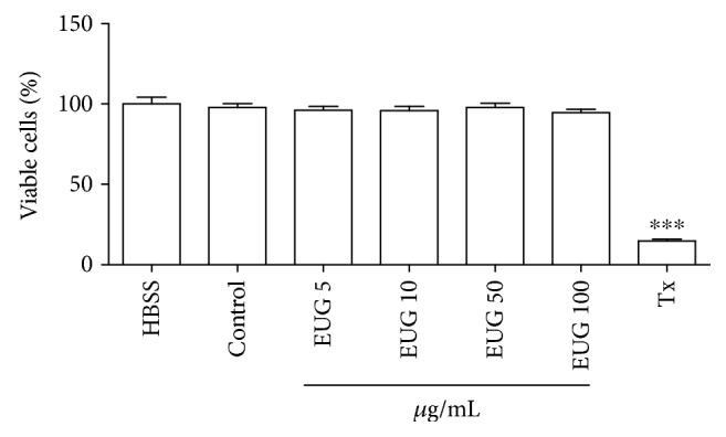 Evaluation of EUG toxicity on MTT test in human neutrophils. Data from three to eight samples. The control group consists of cells treated with vehicle (DMSO 1%). Triton X-100 (Tx, 0.02%) was used as cytotoxic standard. ∗ vs. HBSS: nontreated cells. p