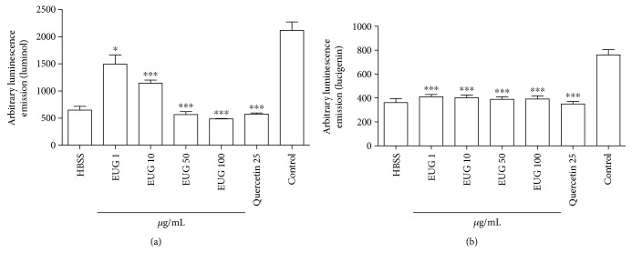 Evaluation of antioxidant activity of EUG in human neutrophils by chemiluminescence (CL). The inhibitory effect of EUG in human neutrophil oxidative metabolism was assessed by luminol (LumCL) (a) or lucigenin (LucCL) (b). Data from three to eight samples. ∗ vs. control (DMSO), p