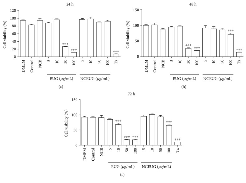 Evaluation of EUG and NCEUG toxicity on MTT test for 24 hours, 48 hours, and 72 hours in human neutrophils. Data from two to eight samples. The control group consists of cells treated with vehicle (DMSO 1%). ∗ vs. DMEM: untreated cells. p