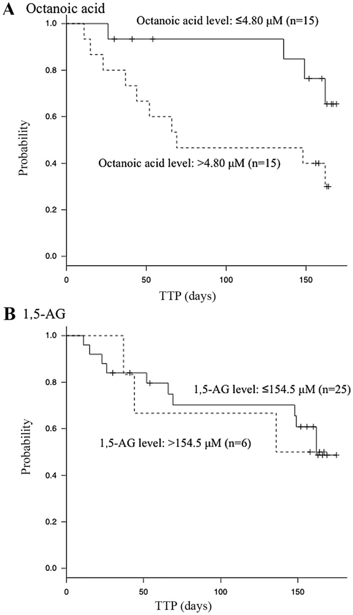 Kaplan-Meier curves of TTP based on the serum concentrations of the targeted metabolites. (A) Patients with lower serum octanoic acid levels, ≤4.80 µM, exhibited longer TTP compared with patients with serum octanoic acid levels of > 4.80 µM. (B) The analysis of 1,5-AG did not detect a significant intergroup difference. 1,5-AG, 1,5-anhydro-D-glucitol; TTP, time to progression.