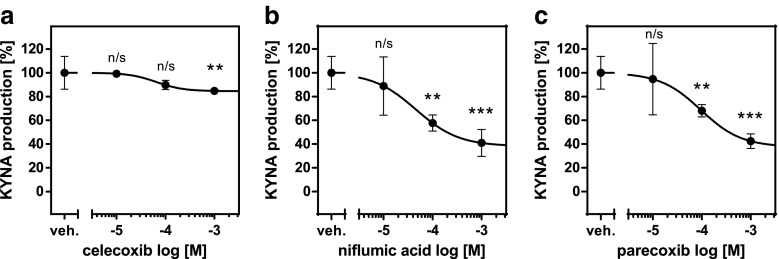 Influence of celecoxib ( a ), niflumic acid ( b ), and parecoxib ( c ) on KYNA production in rat brain cortical slices in vitro. Data are expressed as mean percentage of KYNA production ± SD, n = 6, Kruskal-Wallis with Dunn's post hoc test, ** P