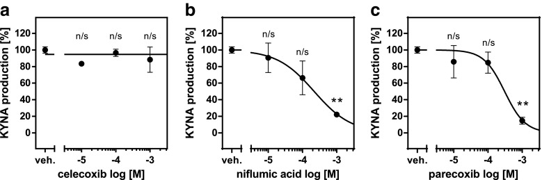 Influence of celecoxib ( a ), niflumic acid ( b ), and parecoxib ( c ) on KAT II activity in rat brain cortex in vitro. Data are expressed as mean percentage of control KYNA production ± SD, n = 3, Kruskal-Wallis with Dunn's post hoc test, ** P