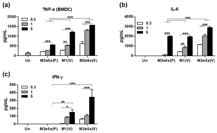 VLP effectively stimulates BMDCs in vitro to secrete cytokines. BMDCs were stimulated with M2e5x, M1 VLP, or protein (0.3, 1, 5 μg/mL) for 24 h. ( a – c ) The levels of cytokines ( a ) TNF-α, ( b ) IL-6, ( c ) IFN-γ were determined in the culture supernatants by ELISA assay. Un: Medium only, P: proteins, V: VLP. The statistical significance was confirmed by one-way ANOVA and Dunnett's multiple comparison test. Error bars indicate the means ± SEM of concentrations from individual animals. *; p
