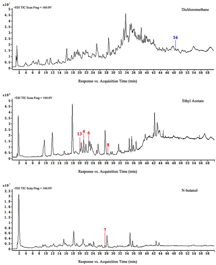 HPLC-ESI-TOF-MS total ion chromatograms of dichloromethane, ethyl acetate, and n-butanol of extracts from group D.