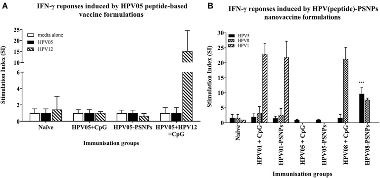 Antigen-specific T cell responses in HLA-A2.1/Kb mice induced by HPV peptides with CpG or PSNPs. HPV01, -HPV05 and –HPV08 peptides were either mixed with CpG or covalently conjugated to PSNPs forming nanovaccine formulations. Each formulation was injected with matching amount of target peptide antigen (all contained 0.5 μg/peptide antigen/injection in 100–200 μl volume). Matching amount of HPV01, HPV05 and HPV08 peptides were also mixed with CpG (20 μg/injection) as comparison. Mice were immunized once intradermally. 15 days after the immunization, antigen specific T cell responses were evaluated by IFN-γ ELISpot assay upon stimulations with different concentration of antigen specific peptides (5, 10, 20, and 50 μg/ml) or controls (media alone, or Con A). Each condition was tested in triplicate on splenocytes from pooled cells within each group of mice ( n  = 3). Results were expressed as Stimulation Index (SI) of the antigen-induced IFN-γ responses (measured by SFU) over the background levels (media alone responses) (± SD triplicated in assay) upon stimulation with HPV05, HPV08 and HPV01 peptide at 20 μg/ml.  *** p