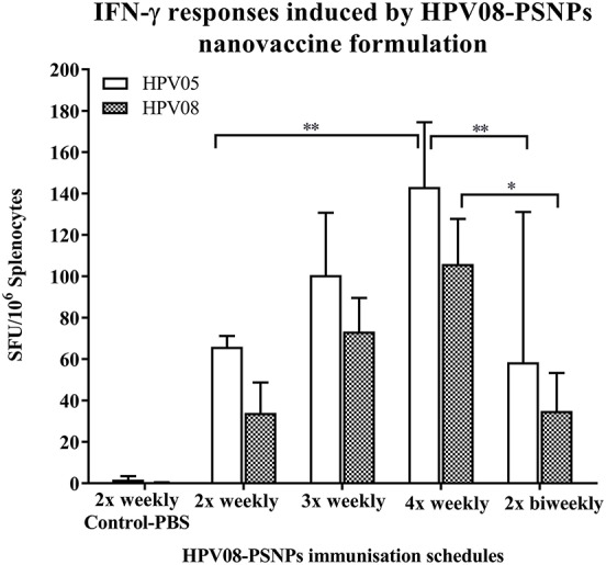 Impact of immunization schedules and time interval on HPV08-PSNPs immunogenicity. HPV08 peptides were covalently conjugated to PSNPs forming HPV08-PSNPs nanovaccine formulation (final containing 0.37 mg/ml of HPV08 conjugated to PSNPs, 100 μl (or 37 μg)/injection). Mice were immunized following the schedules listed in the figure. Twelve days after the last immunization, antigen specific T cell responses were evaluated by IFN-γ ELISpot assay upon stimulations with antigen specific peptides (HPV05 and HPV08, all at 25 μg/ml) or controls (media alone, or Con A). Each condition was tested in triplicate on splenocytes from individual mouse ( n  = 4). Results are expressed as net spot-forming-unit (SFU)/million splenocytes/mouse upon each peptide recall ± SD ( n  = 4 individual mice). Two-way ANOVA analysis indicated the significance of HPV05 and HPV08 peptides induced specific responses in the HPV08-PSNPs formulations  * p