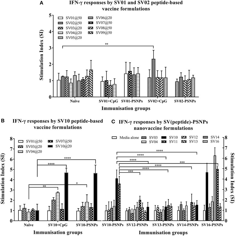 Antigen-specific T cell responses in HLA-A2.1/Kb mice induced by SV peptides with CpG or PSNPs. SV-derived peptides:  (A)  SV01 and SV02,  (B)  SV10,  (C)  SV10, SV12, SV13, SV14, and SV16 were covalently conjugated to PSNPs forming PSNPs vaccine formulations. Each formulation contained equal amount of each SV peptide target and PSNPs (all at 0.5 mg/ml per peptide, 1% solid for PSNPs; 100 μl/injection). Equivalent amount of SV01, SV02, and SV10 peptides were also mixed with CpG (20 μg/injection) as comparison. For each immunization group, mice were immunized 3 times intradermally, 10 days apart. 11 days after the last immunization, antigen specific T cell responses were evaluated by IFN-γ ELISpot assay upon stimulations with antigen specific peptides (dosages on the figure (μg/ml) except C all at 25 μg/ml) or controls (media alone, or Con A). Each condition was tested in triplicate on splenocytes from individual mouse ( n  = 3–4). Results are expressed as the Stimulation Index (SI) of the antigen-induced IFN-γ responses (measured by SFU) over the background levels (media alone responses) ± SD ( n  = 4 individual mice) upon stimulation for each peptide conditions assayed in triplicated wells. Two-way ANOVA analysis indicated the significance of antigen specific responses induced by specific peptides in the SVpeptide-PSNPs or SVpeptide+CpG formulations.  * p