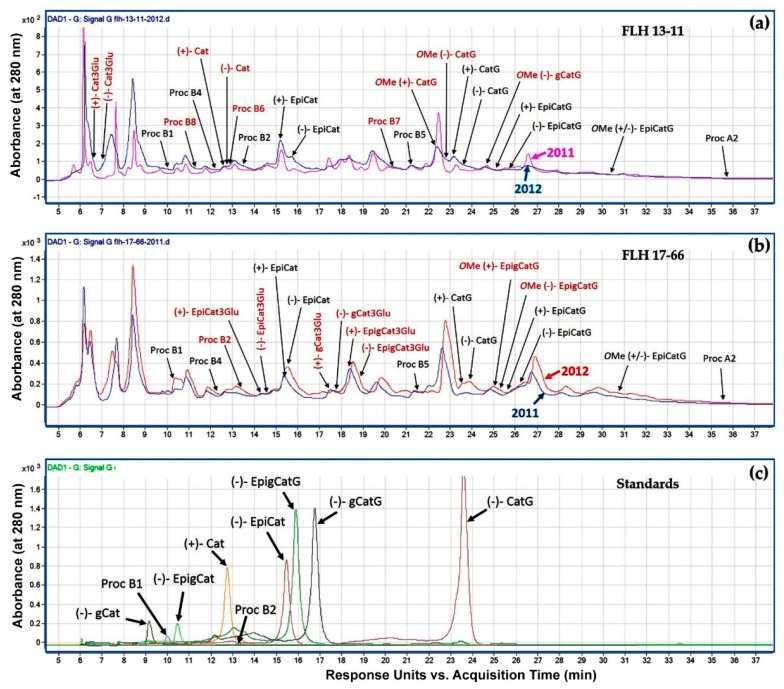 Comparison of metabolite peak profiles between berry extracts of FLH 13-11 and FLH 17-66 in two years and nine standards. Metabolite peaks detected by HPLC were recorded at 280 nm. ( a ) Two chromatograms show peaks annotated to be flavan-3-ols and dimeric PAs in berries of FLH 13-11 from the 2011 and 2012 cropping years. ( b ) Two chromatograms show peaks annotated to be flavan-3-ols and dimeric PAs in berries of FLH 17-66 from the 2011 and 2012 cropping years. ( c ) A chromatogram shows retention times of nine standards including five flavan-3-ol aglycones, two conjugates, and two dimeric PA standards (procyanidin B1 and B2). Compound peaks detected in one variety only and two varieties are highlighted with red and black color, respectively. Standards and abbreviations, (+)-catechin (Cat), (−)-epicatechin (EpiCat), (−)-gallocatechin (gCat), (−)-epigallocatechin (EpigCat), (−)-catechin gallate (CatG), (−)-epigallocatechin gallate (EpigCatG), (−)-gallocatechin gallate (gCatG), procyanidin B1 (Proc B1), and procyanidin B2 (Proc B2). Abbreviation for compounds annotated by HPLC-qTOF-MS/MS analysis described below, (+)-Cat3Glu: (+)-catechin 3-glucoside, (−)-Cat3Glu: (−)-catechin 3-glucoside, (+)-EpiCat: (+)-epicatechin, (+)-gCat3Glu: (+)-gallocatechin 3-glucoside, (−)-gCat3Glu: (−)-gallocatechin 3-glucoside, (+)-EpigCat3Glu: (+)-epigallocatechin 3-glucuside, (−)-EpigCat3Glu: (−)-epigallocatechin 3-glucoside, OMe(+)-CatG: Methyl- O -(+)-catechin-3-gallate, OMe(−)-CatG: Methyl- O -(−)-catechin-3-gallate, OMe(−)-gCatG: Methyl- O -(−)-gallocatechin-3-gallate, OMe(+)-EpigCatG: Methyl- O -(−)-epigallocatechin-3-gallate, OMe(−)-EpigCatG: Methyl- O -(−)-epigallocatechin-3-gallate, and OMe(+/−)-EpiCatG: Methyl- O -(+/−)-epicatechin-3-gallate. Proc B4, B5, B6, B7, B8, and A2: procyanidin B4, B5, B6, B7, B8, and A2.