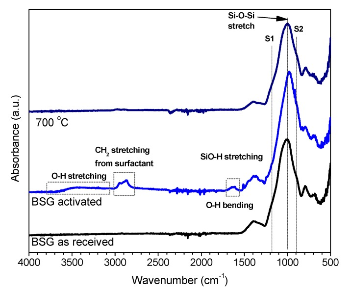 Fourier transform infrared (FTIR) analysis of boro-alumino-silicated glass (BSG) in the as received state, after alkali activation (in 'green' foams, NaOH/KOH activation) and after firing (in final foams)