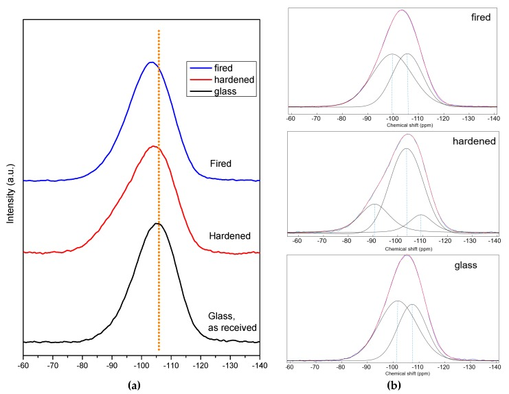 29 Si NMR studies of BSG glass: ( a ) comparison of spectra in the as received state, after alkali activation (in 'green' foams, NaOH/KOH activation) and after firing (in final foams); ( b ) deconvolution analysis: blue lines, from experimental spectra, overlap with fitted curves, in red.