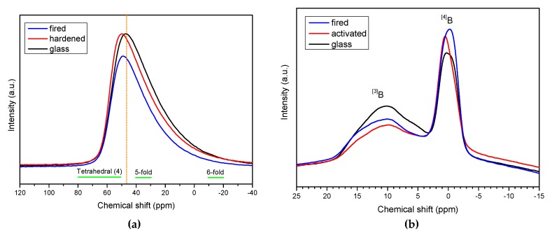 27 Al ( a ) and 11 B ( b ) Nuclear magnetic resonance (NMR) studies BSG glass in the as received state, after alkali activation (in 'green' foams, NaOH/KOH activation) and after firing (in final foams).