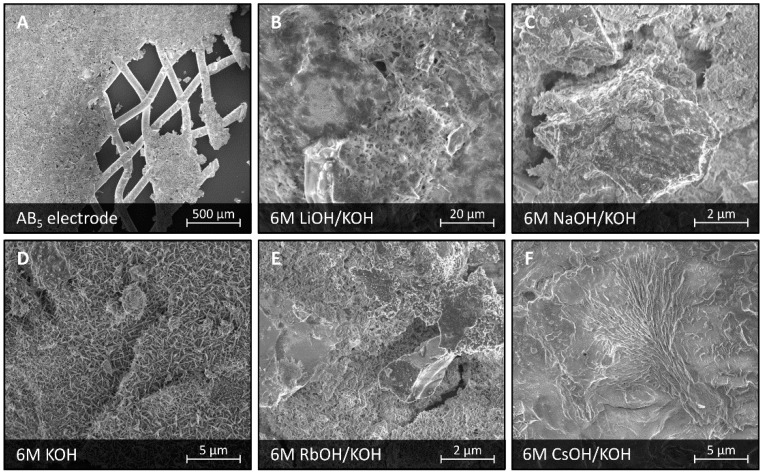 SEM images of a surface of LaMm-Ni 4.1 Al 0.3 Mn 0.4 Co 0.45 alloy not subjected to any treatment ( A ), and after electrochemical treatment at 6 M electrolytes: 6 M LiOH/KOH ( B ), 6 M NaOH/KOH ( C ), 6 M KOH ( D ), 6 M RbOH/KOH ( E ), and 6 M CsOH/KOH ( F ).