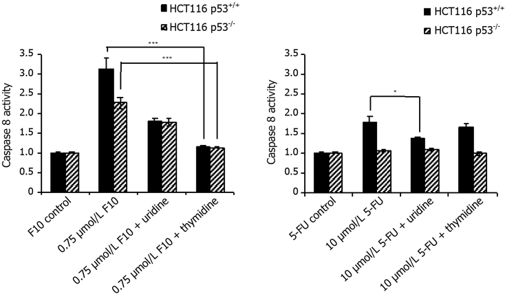 Caspase-8 activity rescue data. HCT116 p53 +/+ and HCT116 p53 −/− cells were co-treated with indicated concentrations of (left) F10 or (right) 5-FU along with indicated nucleoside (uridine = 1 mmol/L, thymidine = 80 μmol/L) for 48 h. Caspase activity per cell viability was determined using <t>Promega's</t> <t>Caspase-Glo</t> assay after 48 h and calculated following blank subtraction relative to respective control activity. Experiments done in triplicate ± SEM. P -values calculated using GraphPad Prism ( n = 4; * P ≤ 0.05, *** P ≤ 0.001)