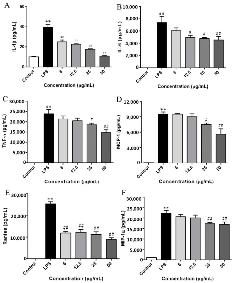 Effect of SCL on the production of cytokines and chemokines in LPS-stimulated RAW264.7 cells. The cells were plated in 24-wells and incubate for 12 h, and then the macrophages were pre-treated with different concentrations of SCL for 1 h and then stimulated with or without LPS (1 μg/mL) for 24 h. IL-1β ( A ), IL-6 ( B ), TNF-α ( C ), MCP-1 ( D ), Rantes ( E ), and MIP-1α ( F ) concentrations in the cell culture medium were measured by ELISA. Values given are the mean ± SEM of 4 independent experiments; ** p