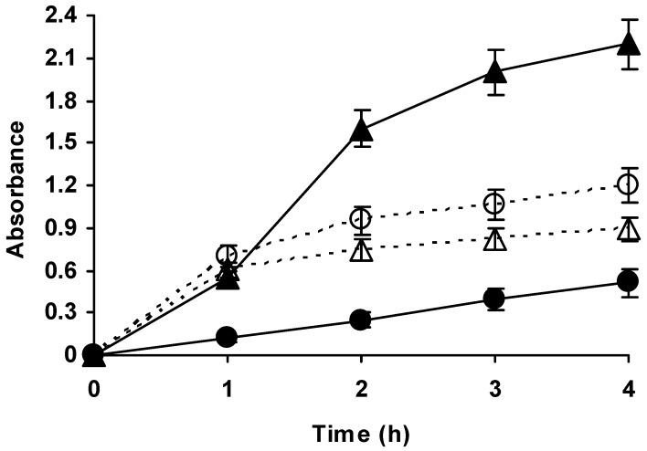 Courses of hydrolysis of casein at pH 9 and 50 (circles) or 60 °C (triangles) catalysed by free (empty symbols, dashed line) or immobilized Alcalase (solid symbols, solid line). The concentration of enzyme (free or immobilized) was 0.005 mg/mL in all cases. Other conditions may be found in methods section.