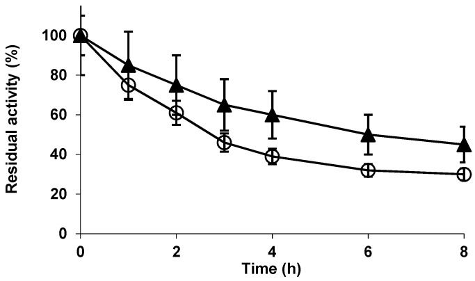 Effect of glutaraldehyde modification on the stability of immobilized Alcalase. The enzyme was modified at pH 7 with 0.1% ( v / v ) for 1 h, washed and incubated 3 h at pH 8 before reduction. Inactivation was performed at pH 7 and 54 °C. Other specifications are described in methods. Glx-AL: open circles; Glx-AL-GLU: solid triangles.