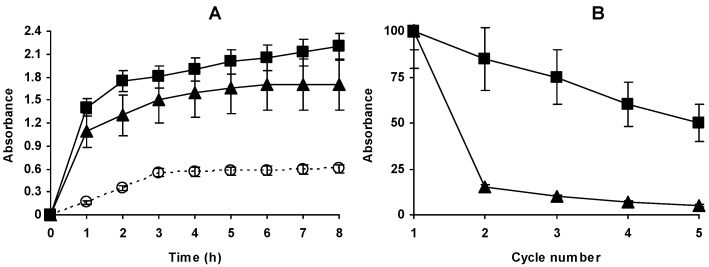 ( A ) Hydrolysis of casein by different preparations of <t>Alcalase</t> at 69 °C and pH 9. Reactions were performed using 0.005 mg of enzyme/mL. Other specifications are described in Methods section. Open circles, dashed line: Free enzyme; Solid triangles: Immobilized Alcalase; Solid Squares: Immobilized, aminated and glutaraldehyde modified enzyme; ( B ) Operational stabilities of different Alcalase preparations at 69 °C and pH 9. Other reaction conditions as in Figure 8 A. Solid triangles: Immobilized Alcalase; Triangles, solid line: Immobilized, aminated and glutaraldehyde modified enzyme.