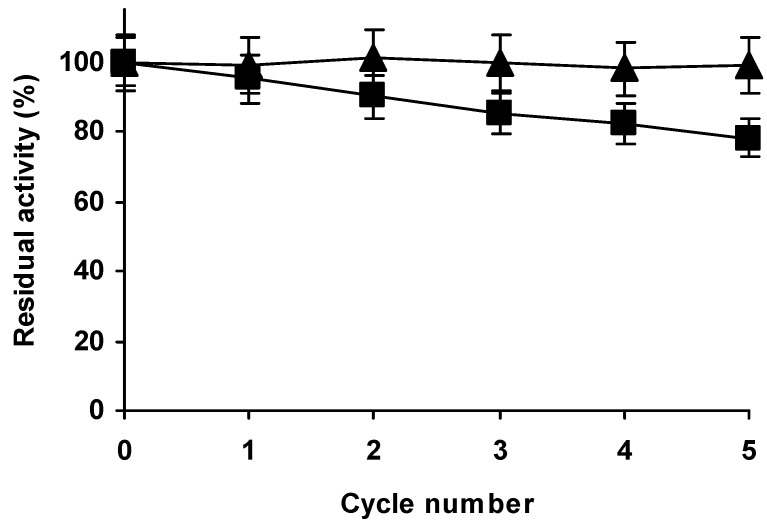 Operational stability of immobilized, aminated and glutaraldehyde treated Alcalase in hydrolysis of casein at pH 9. The experiments were performed at 45 (triangles) or 50 °C (squares). Other experimental conditions are described in methods.