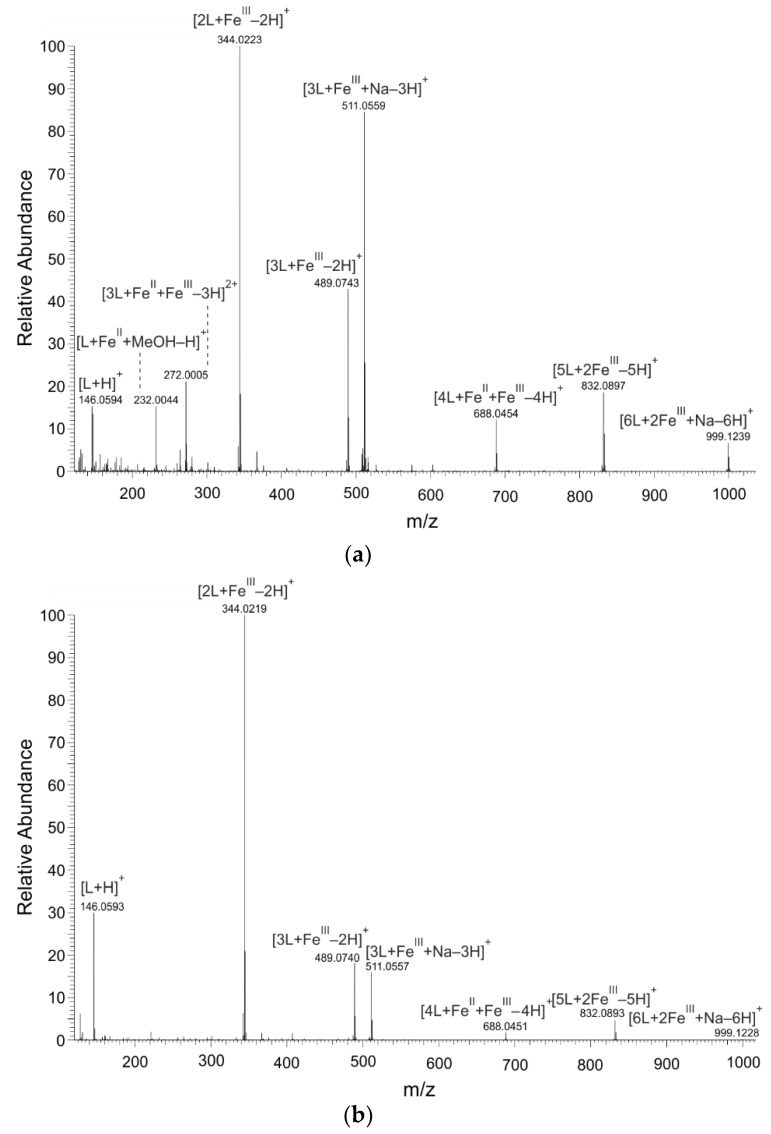 Mass spectra of Fe−8HQ (L) coordination complexes detected in solutions by <t>nano-ESI−MS</t> <t>(nano-electrospray−mass</t> spectrometry); positive ionization mode. The solutions were prepared by mixing of 8-hydroxyquinoline (8HQ) solution with ( a ) Fe II or ( b ) Fe III solutions in molar ratio of metal to ligand of 1:2.