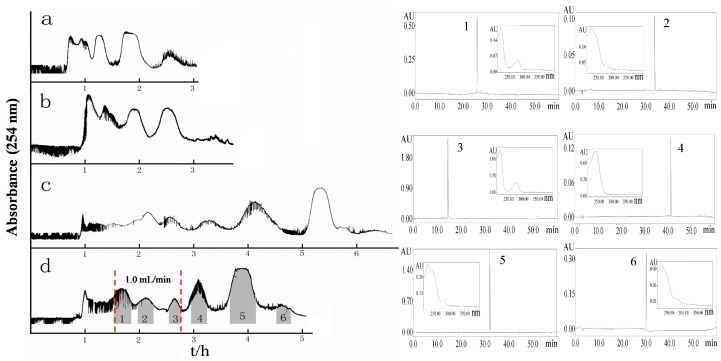 High-speed counter-current chromatography (HSCCC) chromatogram for the separation of Ligustri Lucidi Fructus <t>UPE</t> extract and <t>HPLC</t> analysis of the peak fractions. Experimental conditions: solvent system, ethyl acetate: n -butanol:water (2:1:3, v / v ); the upper organic phase as the stationary phase and the lower aqueous phase as the mobile phase; revolution speed, 800 rpm; flow rate, 0–100 min, 2.0 mL·min −1 ; 100–170 min, 1.0 mL·min −1 ; 170–300 min, 2.0 mL·min −1 ; sample size, 200 mg; UV detection wavelength, 254 nm; retention of stationary phase, 65.7%.