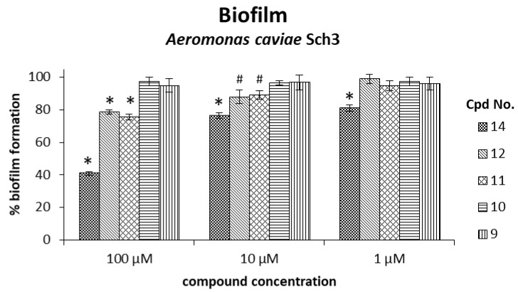 Biofilm formation influenced by compounds 9 , 10 , 11 , 12, and 14 in Aeromonas caviae Sch3 at 6 × 10 8 colony forming units (CFU)/mL bacteria. The data are presented as percentages of the biofilm formation of the control, which received no inhibitor treatment and was set as 100%. The compounds were evaluated at 100, 10, and 1 µM concentrations. Dimethyl sulfoxide (DMSO) had no significant effect on biofilm formation; the control experiment data can be found in the Supplementary Materials . Significance was confirmed by the Student's t -test with an accuracy of * p