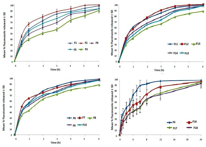 Fluconazole release from chitosan/anion polyelectrolyte based lyophilized vaginal inserts in phosphate buffer PH 4.5 (Data is represented as mean ± SD, n = 3).