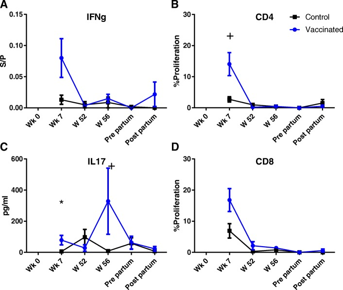 Cellular immune responses following stimulation with EfB. IFNg ( a ) and IL17a ( c ) production following stimulation of whole blood with EfB for 48 h and 72 h, respectively. Proliferation measured as the percentage of CD4 ( b ) and CD8 ( d ) T-cells with diluted CFSE signal following 96 h stimulation with EfB. S/P = Sample to positive ratio. + = P
