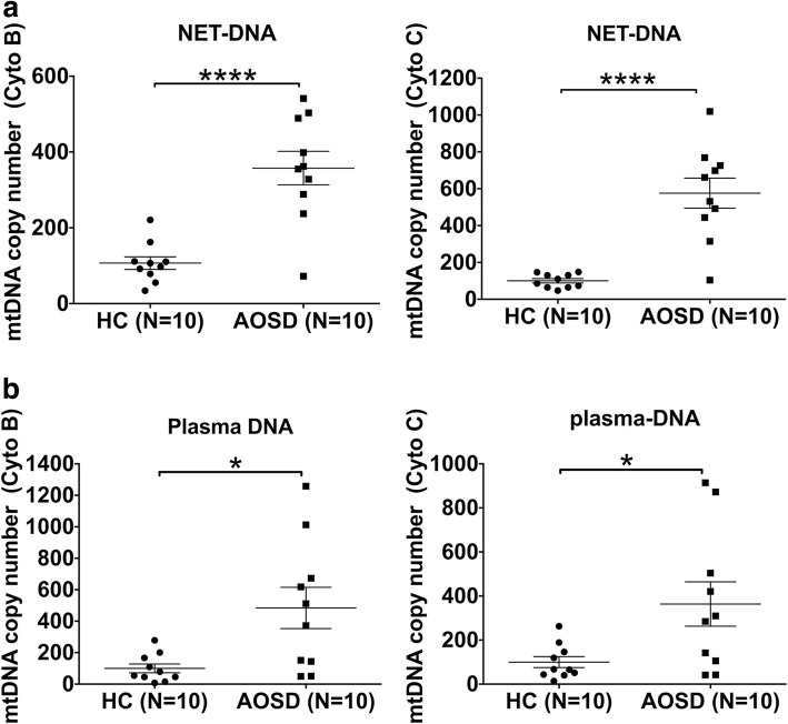 Enriched mitochondrial DNA in AOSD NETs and plasma. Mitochondrial copy numbers from neutrophil extracellular traps (NETs) ( a ) and plasma ( b ) were determined using RT-PCR. Symbols represent individual samples; horizontal and vertical lines show the means ± SD. * P