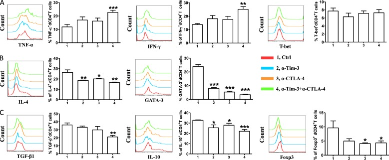 Effect of blocking CTLA-4 and Tim-3 signaling pathways on cytokines production by human dCD4 + T cells. a Expression of Th1-type cytokines and transcription factors of dCD4 + T cells cultured for 48 h in the presence or absence of anti-CTLA-4 antibody (10 μg/ml), anti-Tim-3 antibody (10 μg/ml), or both. b Quantification of flow cytometric analysis of IL-4 and GATA-3 expression by dCD4 + T cells following treatment with the indicated blocking antibodies. c Expression of Treg-type cytokines by dCD4 + T cells following treatment with the indicated blocking antibodies. Data represented the mean ± SEM. n = 12. * P